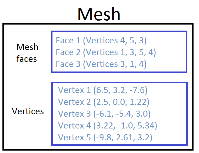 A table with an example showing how mesh faces and mesh vertices are held in the mesh data structure