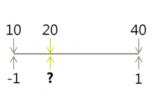 A number scale, attempting to map a value from one scale to another