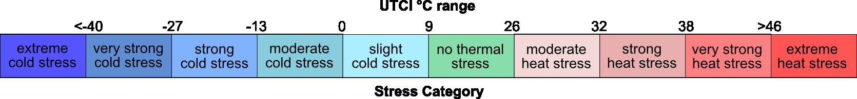 UTCI_scale